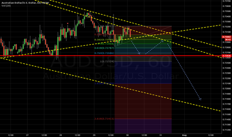 AUDUSD: AU possible scenario for breakout