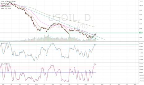 USOIL: Maybe 2 weeks left into Oil Bullishism