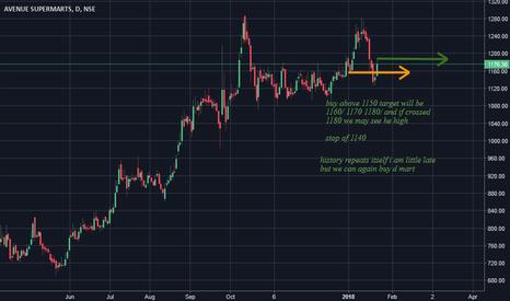 DMART: history repeats it self  buy set up
