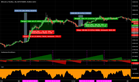 BTCUSD: Bitcoin trades based on system.