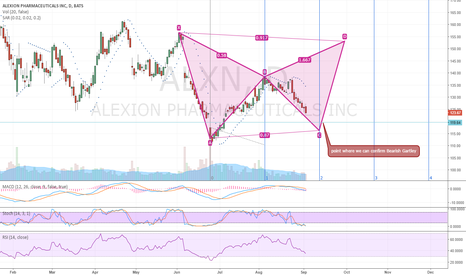 ALXN: Bearish Gartley