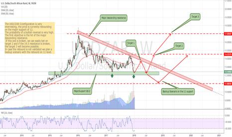 USDZAR: USD/ZAR - Possible Bullish Reversal
