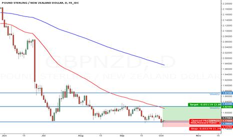 GBPNZD: Pound New Zealand
