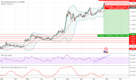 EURCHF: EURCHF Short 640+ possible move