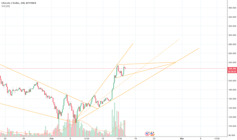 LTCUSD: LTC going sideways 240-215