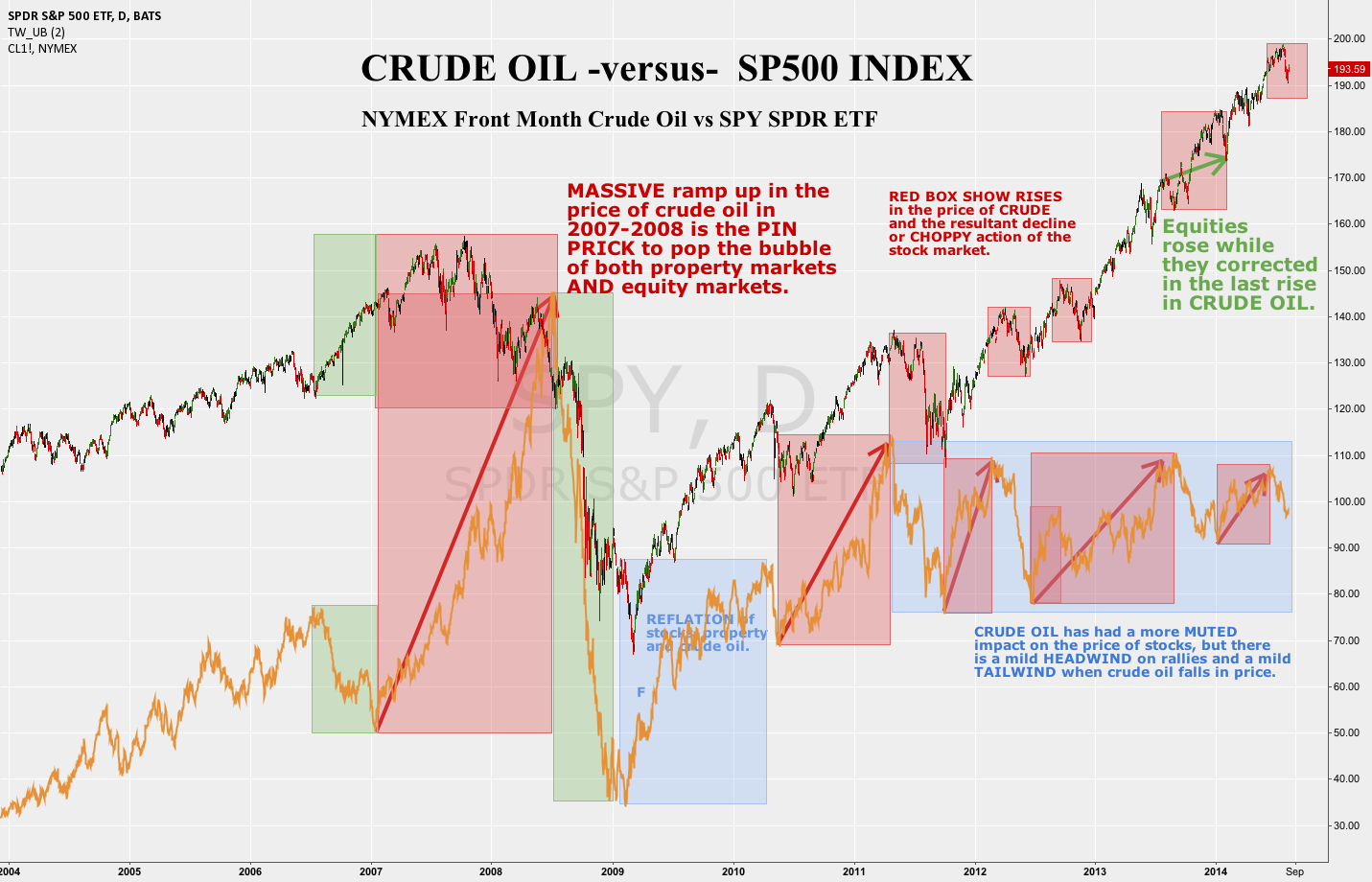 Crude Oil's Lagged Impact on the SP500 - What you need to know