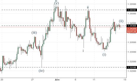 GBPUSD: GBP/USD: волновой анализ