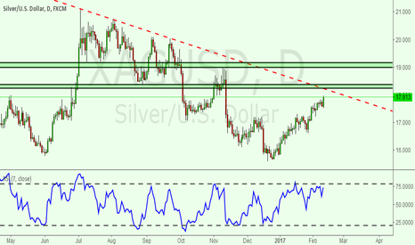 XAGUSD: There is a  downward trend line in silver.