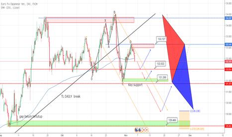 EURJPY: EJ H4 bearish  5-0 pattern , potensi downtren