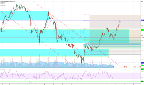 GBPJPY: GBYJPY Retest and Long move to next resistance level