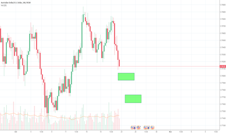 AUDUSD: Going Long on two areas