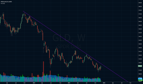 GLD: Gold still Bearish