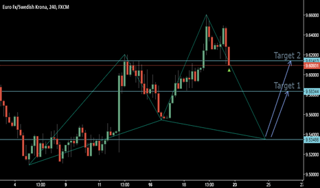 EURSEK: BULLISH CYPHER