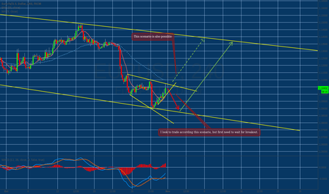 EURUSD: One more pullback to downside