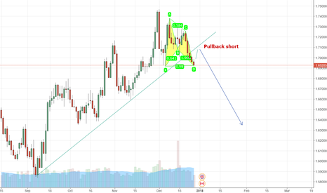 """GBPCAD: Short """"Pullback"""" but first formation then Pullback"""