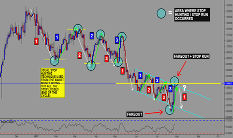 USDCHF: USD/CHF SHORT IDEA - TRADING WITH THE SMART MONEY