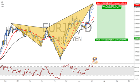EURJPY: SHARK PATTERN CONFIRMED! EJ DUE TO FALL.