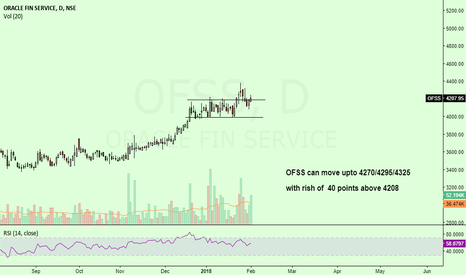 OFSS: OFSS seems to be little bullish...