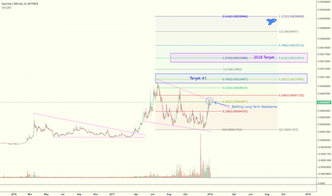SYSBTC: SYS Trading Idea & 2018 Price Projection