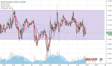 GBPUSD: GBP/USD Канал
