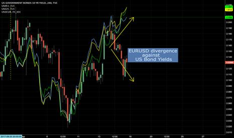 US10Y: Huge divergence with 2y/5y and 10y US bond yields in progress.