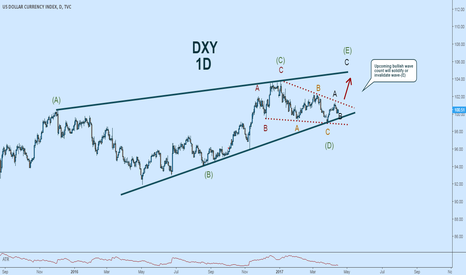 DXY: USD Ready to pop?  Possible upcoming powerful rally $DXY