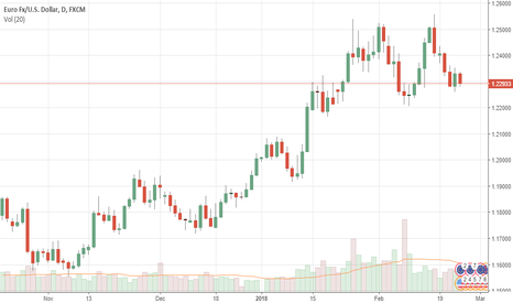 EURUSD: EURUSD: Consolidates But With Recovery Risk