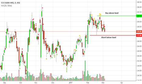 ICICIBANK: ICICI short term call
