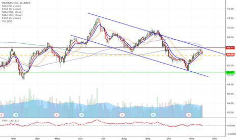 VTR: VTR - H&S formation short from $64.17 to $60.57