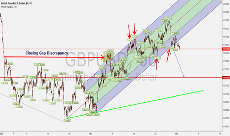 GBPUSD: Breakout of GBPUSD! Time to sell