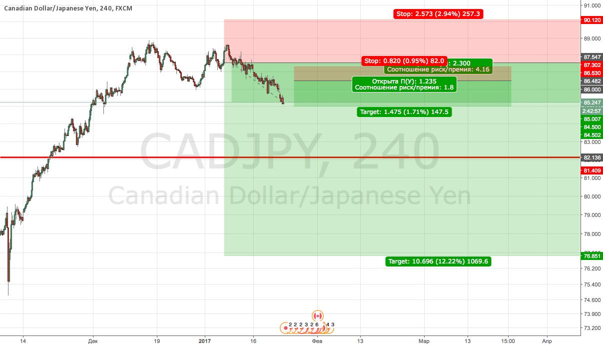 CADJPY Sell (отложка)