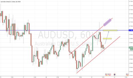 AUDUSD: AUD/USD cyclisity trade