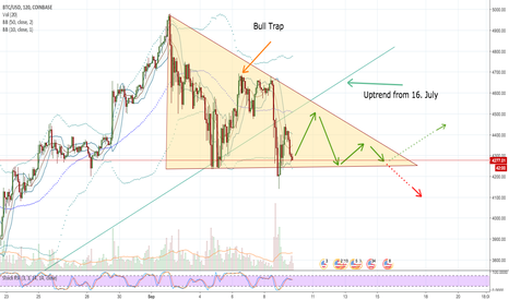 BTCUSD: clueless destination