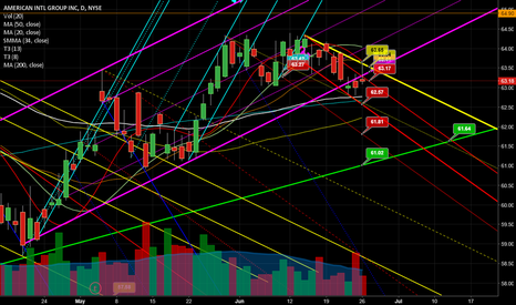 AIG: AIG - breaking down below uptrends, running out of support