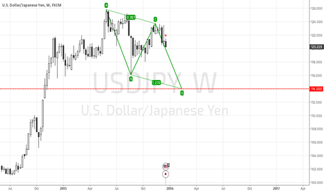 USDJPY: USDJPY Developing Bullish ABCD