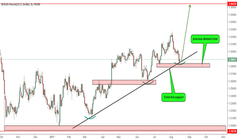 GBPUSD: GBPUSD NEAR THE TREND-LINE SUPPORT!!!