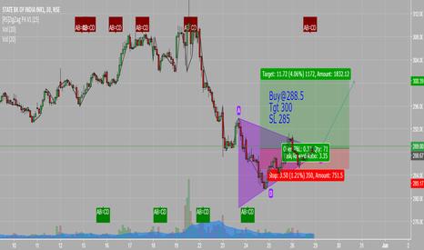 SBIN: Go long on SBI with target 300 SL 285