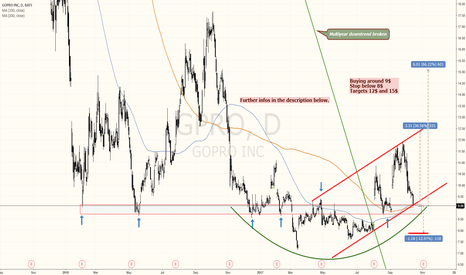 GPRO: GoPro another nice buying opportunity