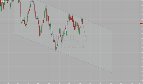 USOIL: Oil is heading south as it fails to go above resistance