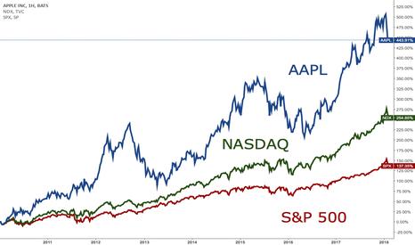 AAPL: Инвестиционная идея Apple