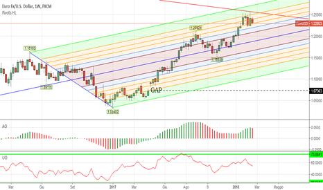 EURUSD: EURO DOLLARO - Fase di leggera forza del dollaro