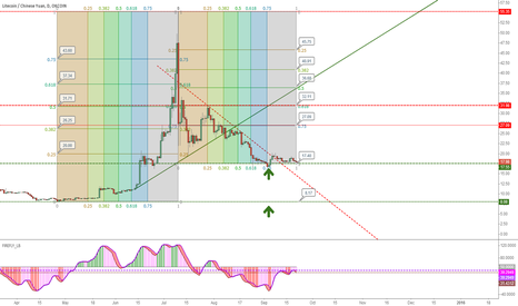 LTCCNY: buy at around 17.4 or short it unitl 8.17, let's see.