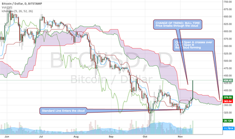 BTCUSD: Bull Run Confirmed $BTCUSD