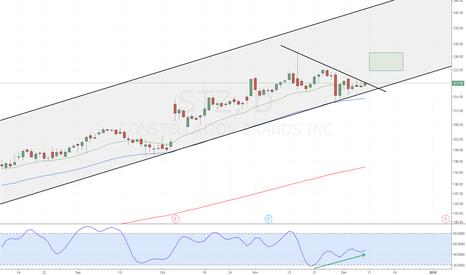 STZ: STZ - Stochastic Divergence Channel Line Bounce