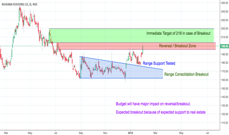 ASHIANA: Range Consolidation Breakout and Support Tested