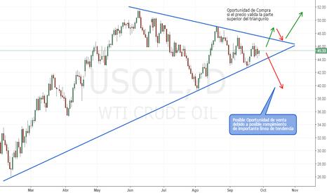 USOIL: USOIL   Esperando por el rompimiento...
