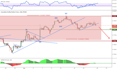 CADCHF: PRZ - Looking For Short