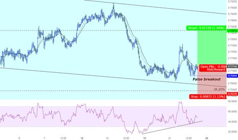 AUDUSD: A great opportunity to go Long AUDUSD