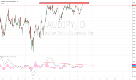 AUDJPY: Major support
