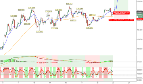 EURJPY: The Path of Least Resistance If Surpassed